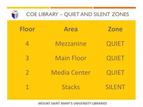 Coe Library - Quiet Zones (pdf available)