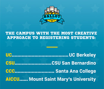 The Mount beat all other AICCU schools with the most creative campaigns to encourage student voting.