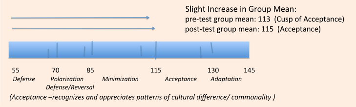 assessment-graph-1